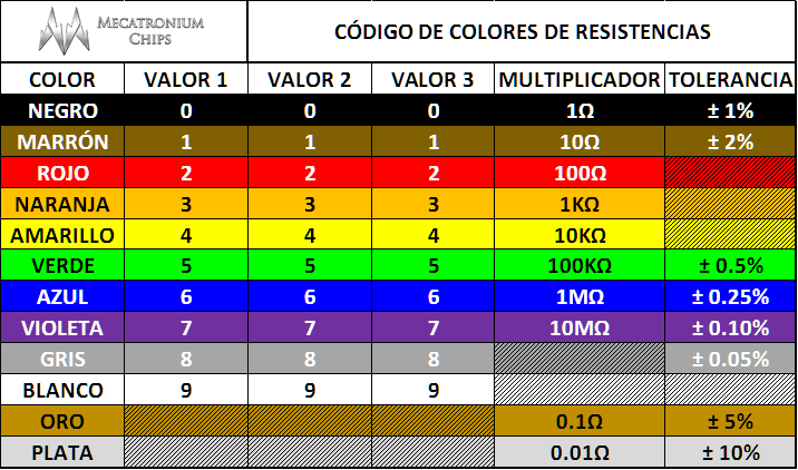 ResistorColorCodes